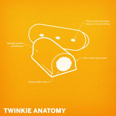 twinkie-schematic